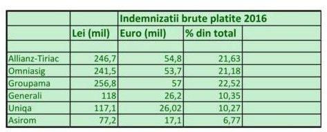 indemnizatii-brute-platite-1-e1490285677314
